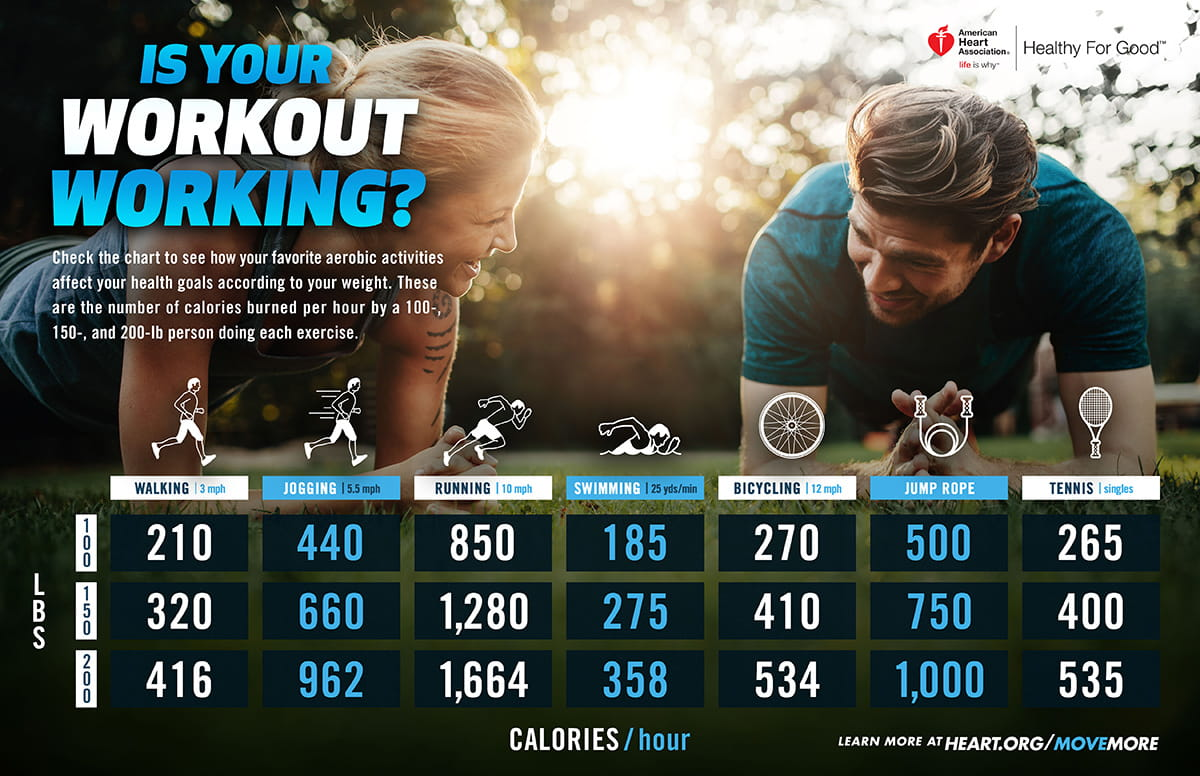 Is your workout working infographic