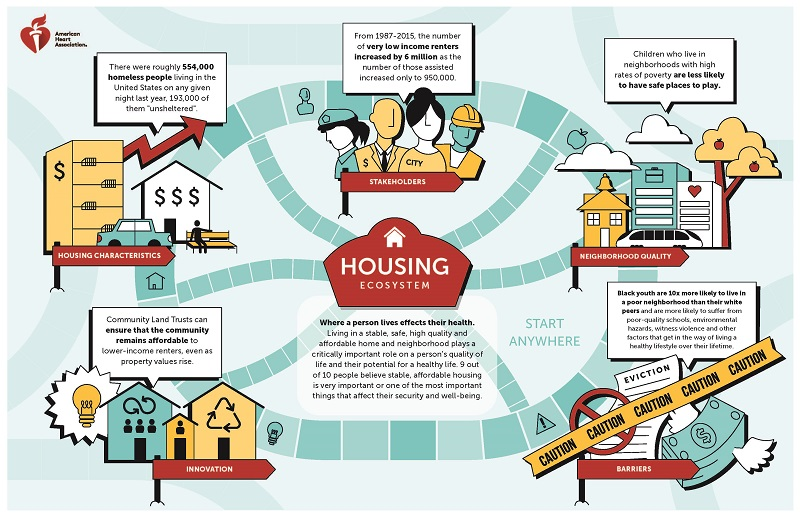 Housing EcoSystem Infographic page 1